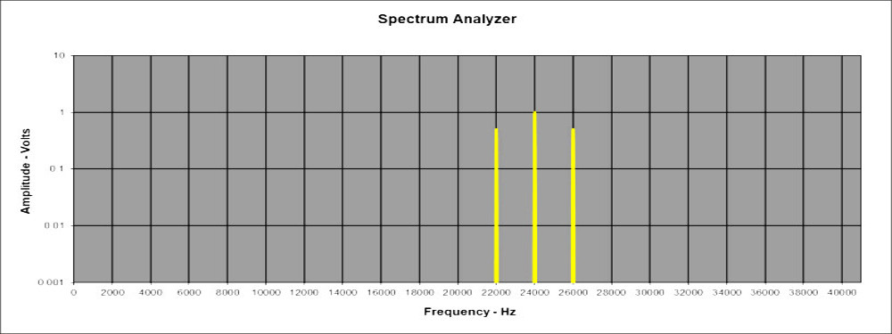 virtual spectrum analyzer